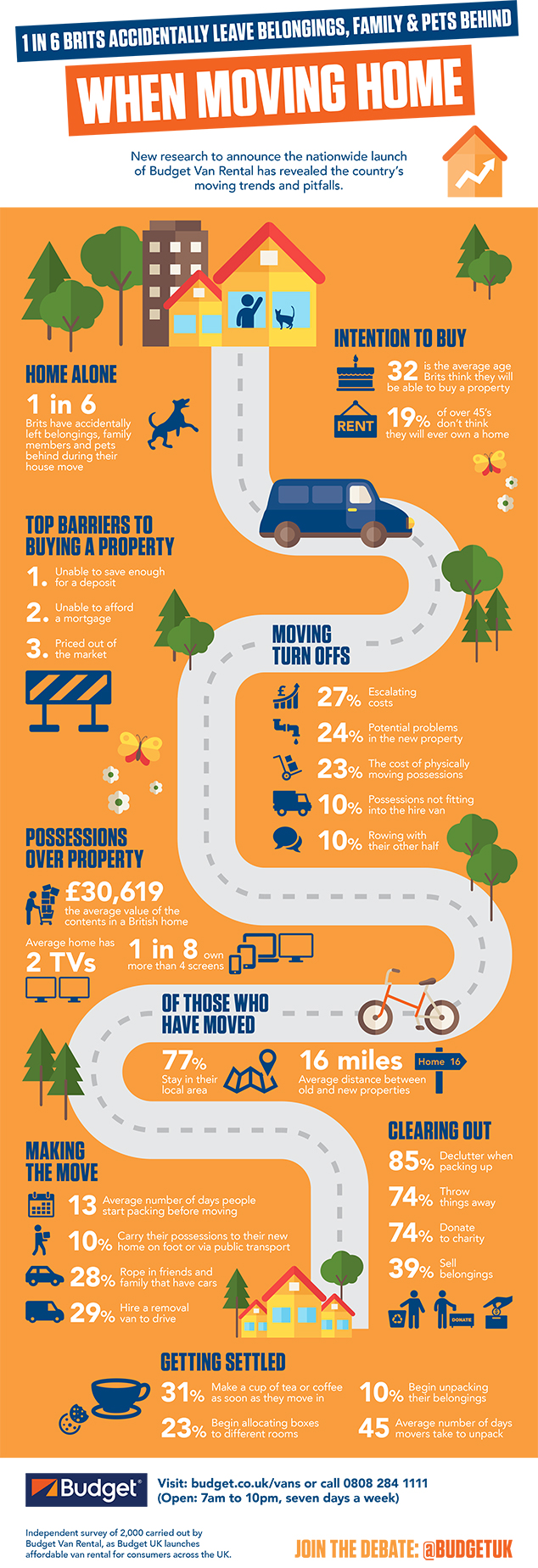 infographic showing the UK's moving trends and pitfalls
